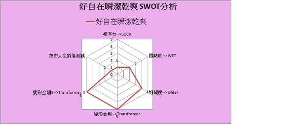 好自在瞬潔乾爽 SWOT分析.jpg