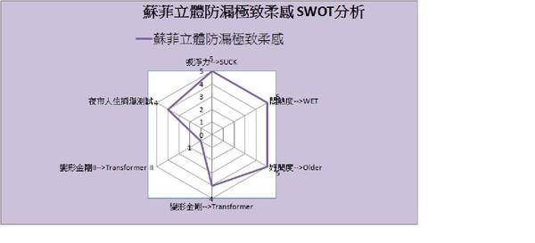 蘇菲立體防漏極致柔感 SWOT分析.jpg