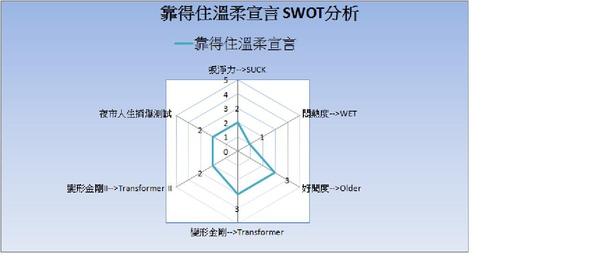 靠得住溫柔宣言 SWOT分析.jpg