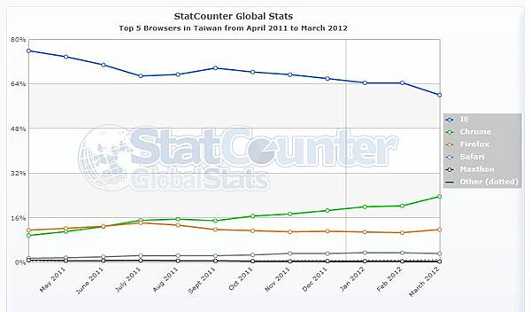 StatCounter-browser-TW-monthly-201104-201203