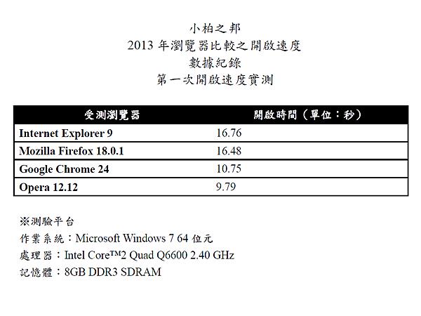 2013年瀏覽器比較之開啟速度第一次結果