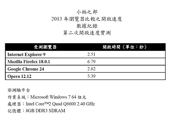 2013年瀏覽器比較之開啟速度第二次結果
