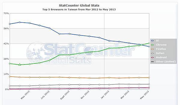 瀏覽器使用率分析(2012年3月~2013年5月,台灣)