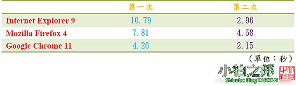 秒統計表格.png