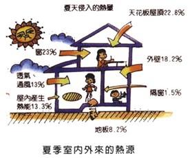 窗戶的阻熱效益1