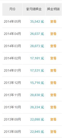通路王2014年5月收入