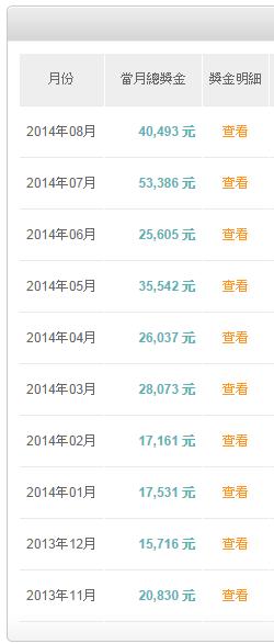 通路王2014年8月收入40,493元