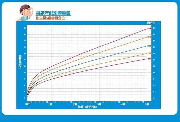 倉倉體重曲線圖.JPG