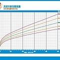 兒童身長曲線圖-男孩-crop體重.jpg