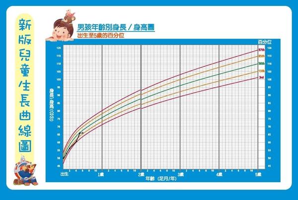 倉倉身高曲線圖.JPG
