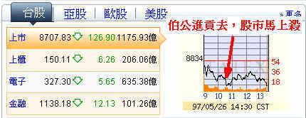 20080526 台股