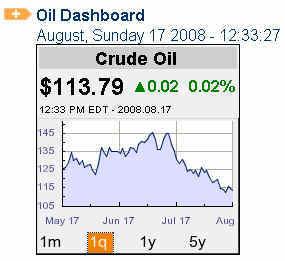 Crude Oil Price Q 20080817.jpg