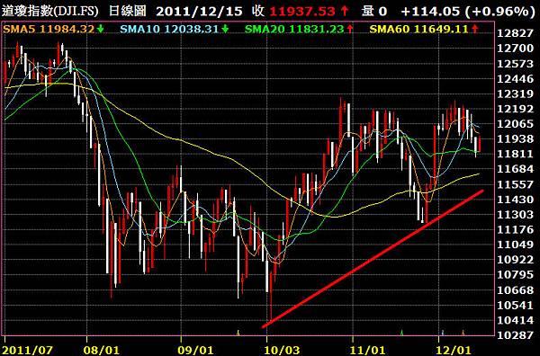 Dow Jones K Line