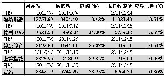 各國股市比較表