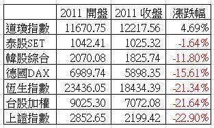 2012 國際股市比較