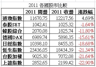 2011 國際股市比較