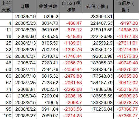 20080827TSE_table.jpg