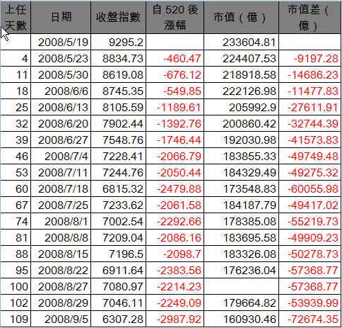20080905TSE_table.jpg