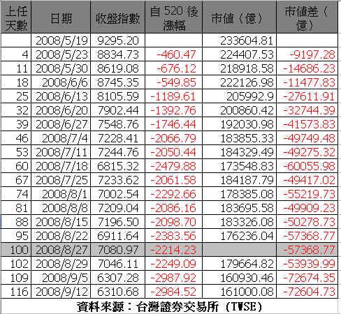 20080912TSE_table.jpg