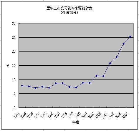 foreign_chart.jpg