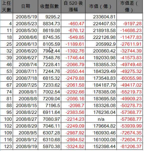 20080919TSE_table.jpg