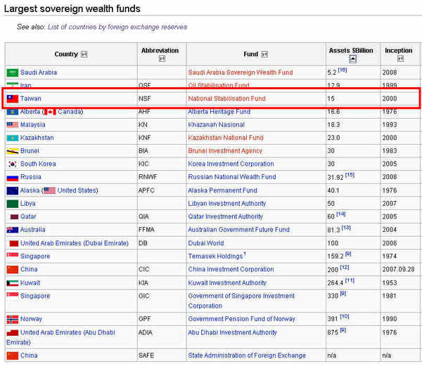 Sovereign Wealth Funds.jpg