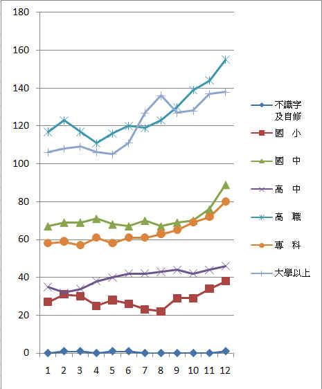 2009年1月失業率 - 教育程度