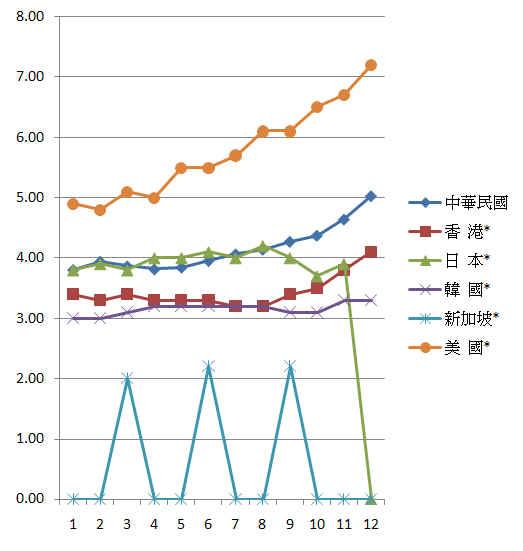 2009年1月失業率 - 各國比較