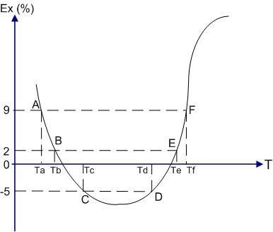出口年增率曲線圖1
