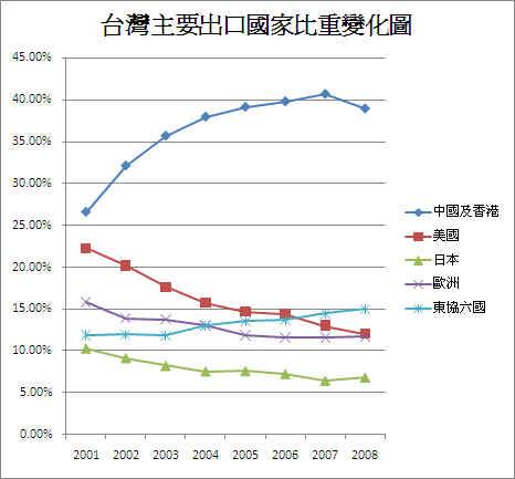 台灣近年主要出口國比重變化圖