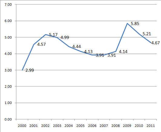 2000-2011失業率