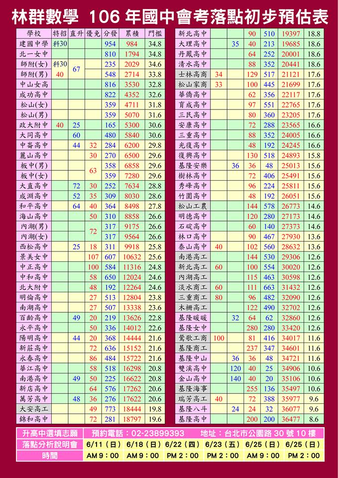 106會考落點分數初步預估表