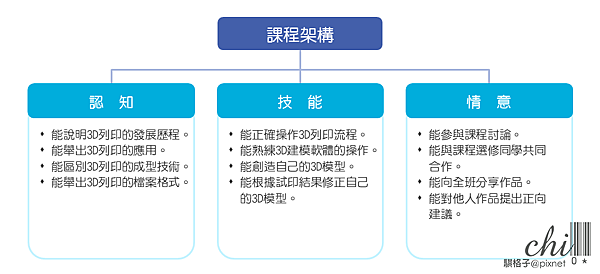 3D列印課程架構圖.png