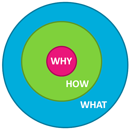 Start with why(先問為什麼).png