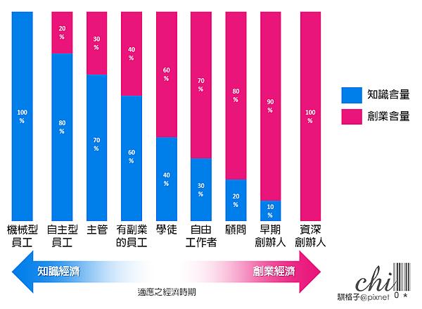 創業含量與經濟時期.png