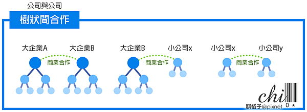 公司樹狀合作.png