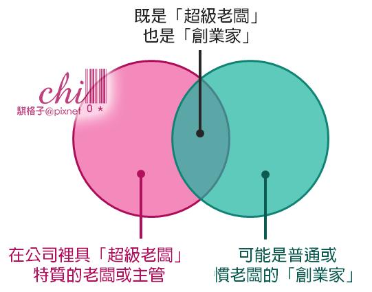 超級老闆與創業家的范氏圖.png