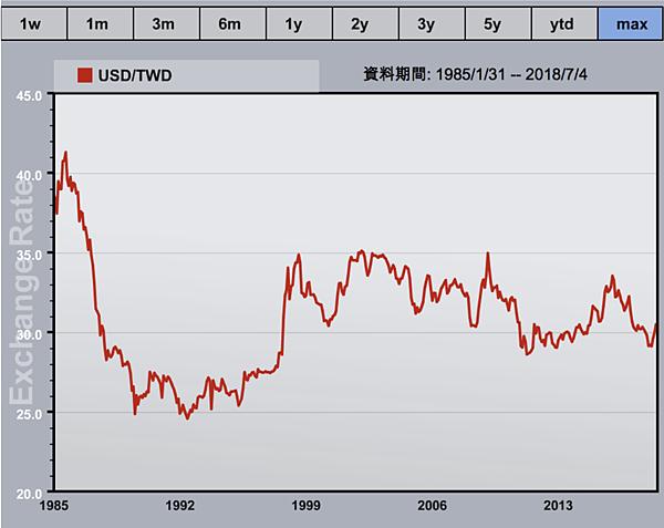 美金匯率歷年走勢圖.png