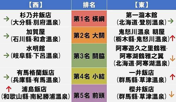 2017日本票選東西日本橫綱溫泉 (1).jpg