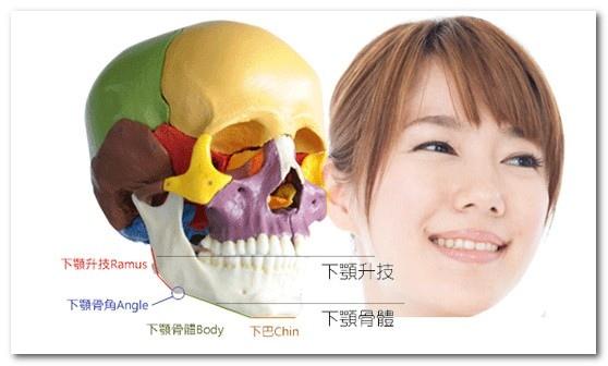 削骨手術│台中群英整形外科