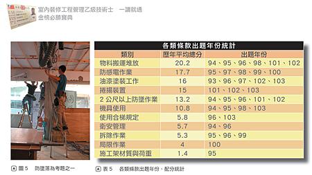 %E7%B5%B1%E8%A8%88%E5%87%BA%E6%9C%80%E5%B8%B8%E8%80%83%E7%9A%84%E9%A1%8C%E7%9B%AE%E5%8F%AF%E4%BB%A5%E7%B8%AE%E7%9F%AD%E8%AE%80%E6%9B%B8%E6%99%82%E9%96%93%20%E4%BB%8A%E5%B9%B4%E5%B0%B1%E8%80%83%E4%B8%8A.png