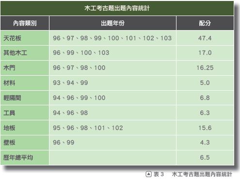 木工考題統計.png