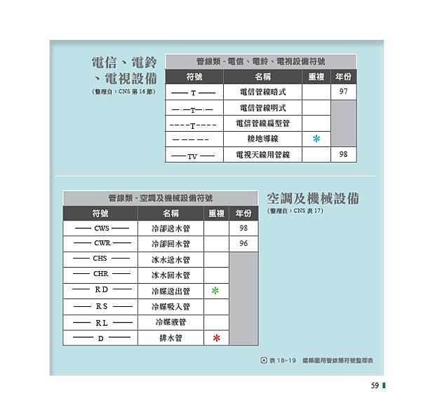 5(本圖摘自一讀就通金榜必勝寶典 工法上第59頁).png