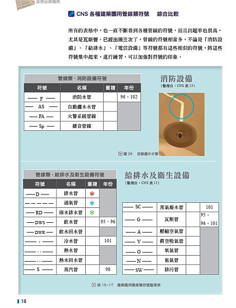 6(本圖摘自一讀就通金榜必勝寶典 工法上第58頁).png