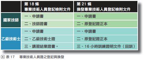 8專業技術人員證之登記與換發本圖摘自一讀就通金榜必勝寶典 法規篇54頁.png