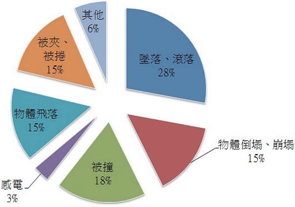 5 2002-2012 營造業重大職災所占比例圓餅圖