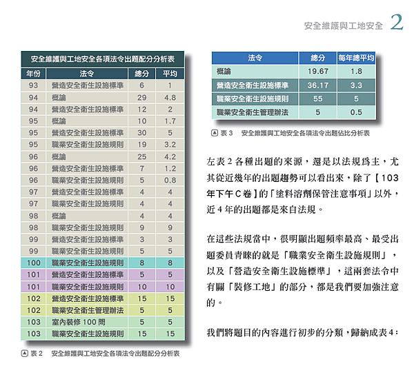 3本圖摘自一讀就通金榜必勝寶典 法規篇129頁