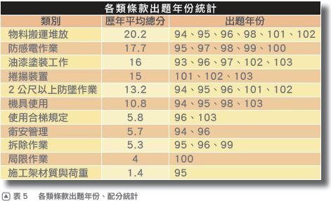 1配分統計 本圖摘自一讀就通金榜必勝寶典 法規篇130頁