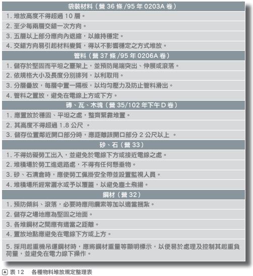 11物料堆放本圖摘自一讀就通金榜必勝寶典 法規篇151頁
