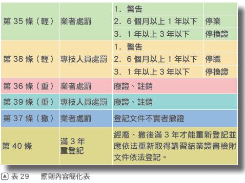 9本圖摘自一讀就通金榜必勝寶典 法規篇81頁.png